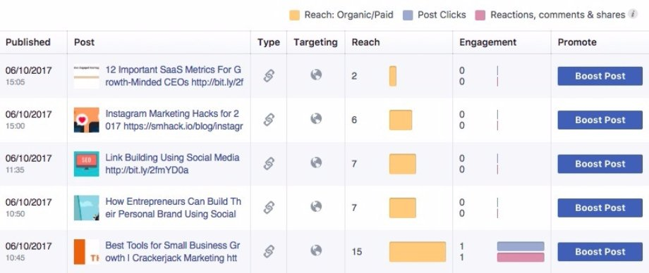 Facebook content insights