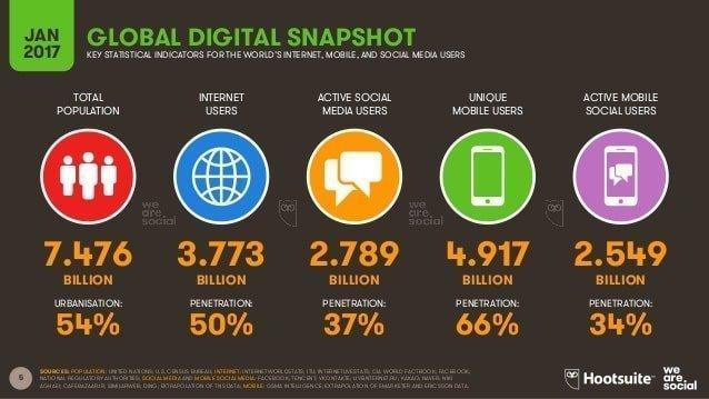 digital global overview stats