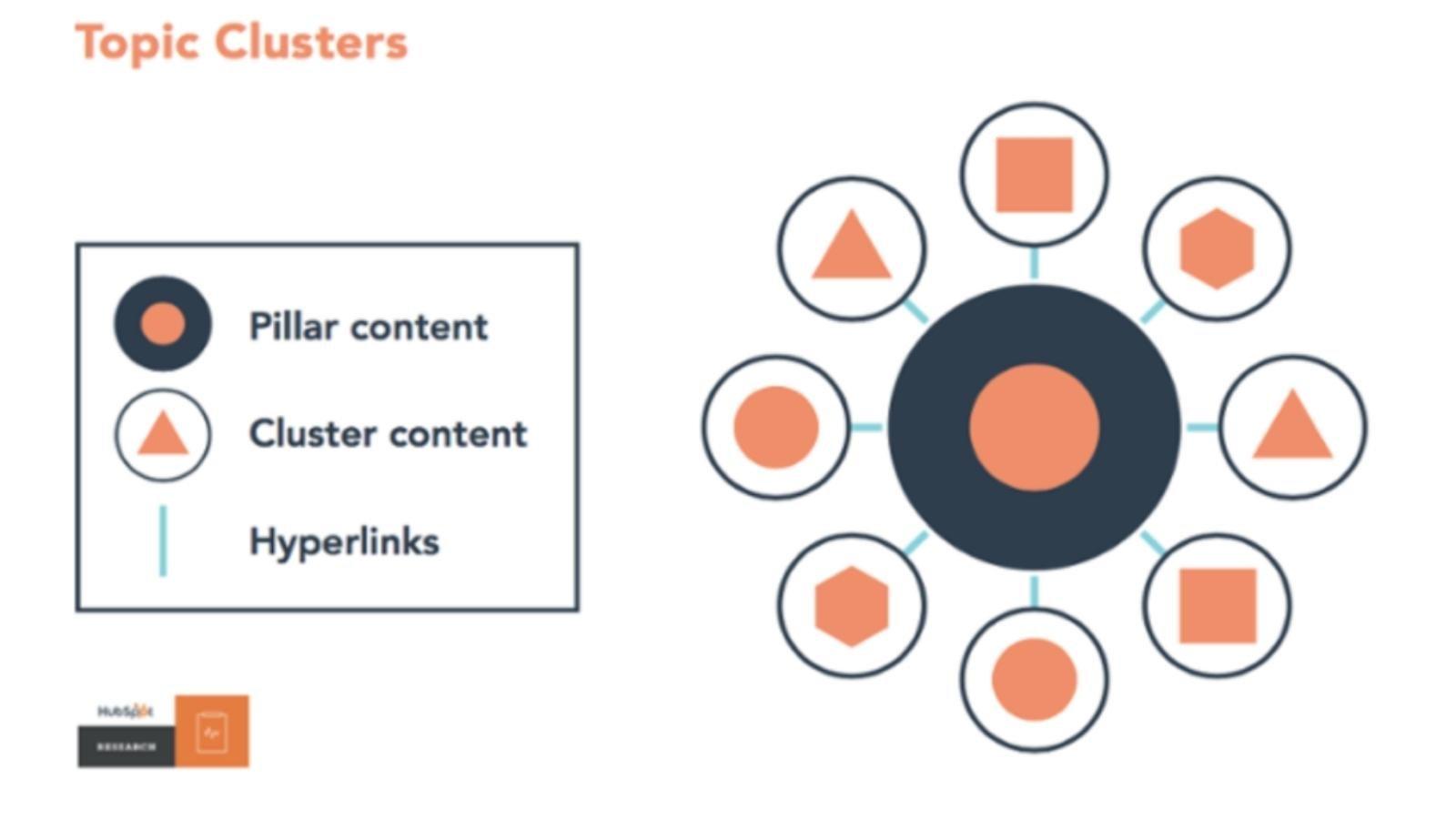 pillar content for internally linking