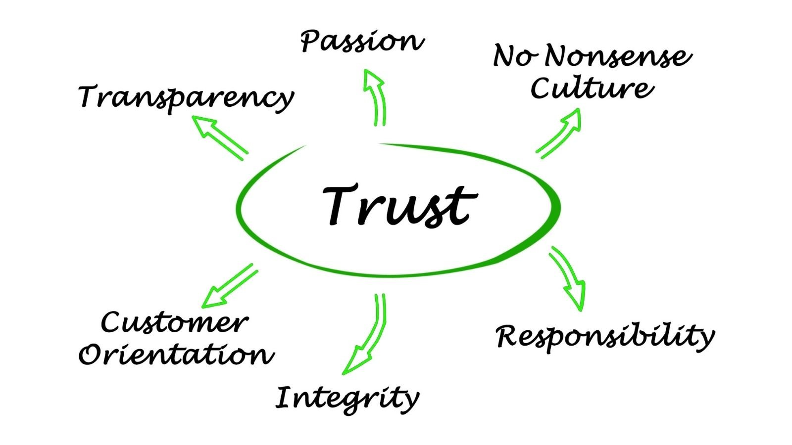people buy from those they trust